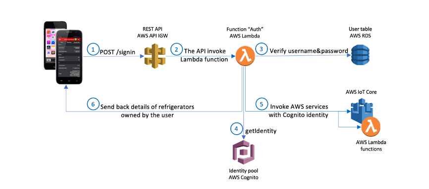 This image shows the solution architecture for the use case of users signing in to the smart home platform.