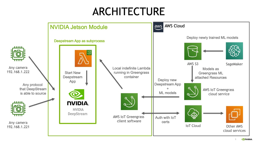 This image displays the architecture of the integration between AWS IoT Greengrass V2 and NVIDIA Jetson modules.