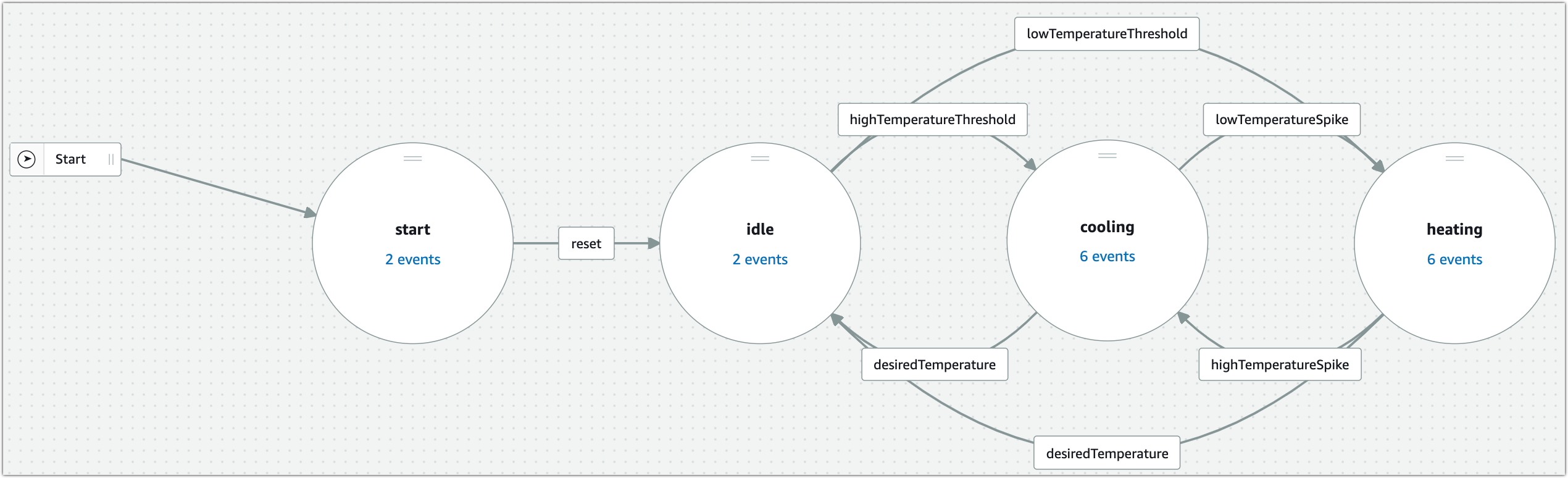 Diagram of HVAC detector model in AWS IoT Events console