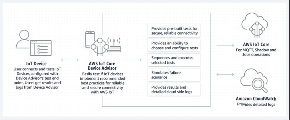 AWS IoT Core Device Advisor How it works diagram
