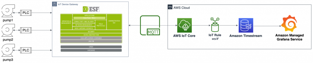 A diagram of an IoT solution built with AWS Partner solutions and AWS services to monitor and visualize the state of three water pumps controlled by Programmable Logic Controllers (PLC)