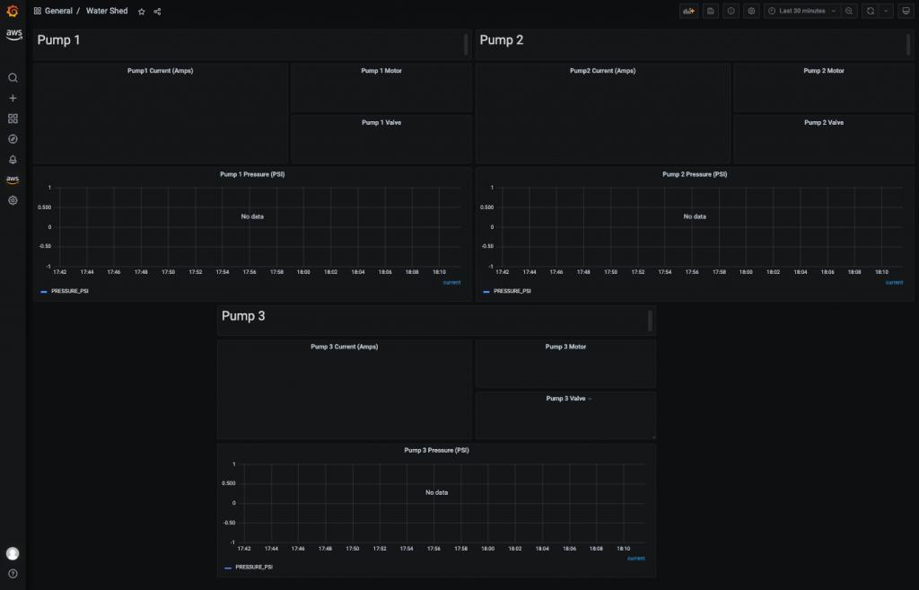 Amazon Managed Grafana dashboard with no data available.