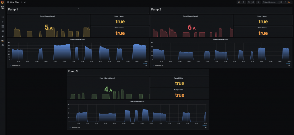 Data is now arriving on the Amazon Managed Service for Grafana dashboard.