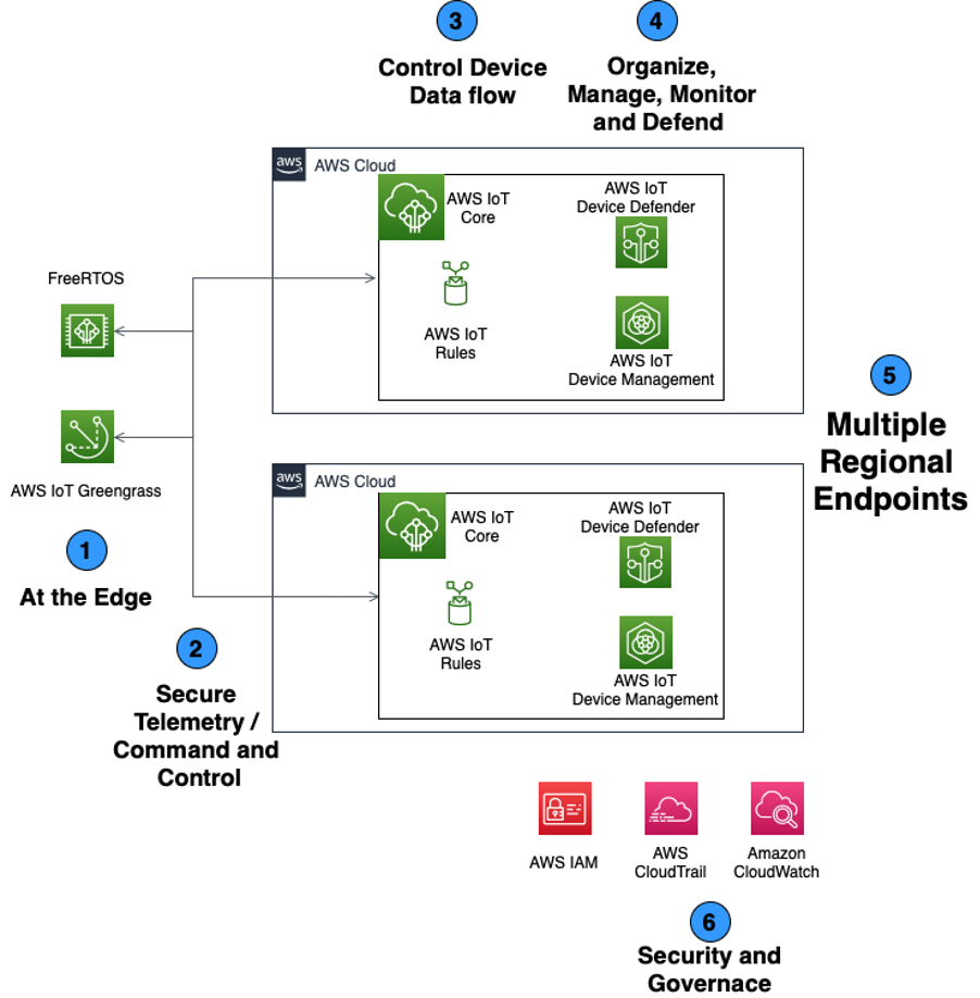 Diagram showingthe IoT Lens for the AWS Well-Architected Framework