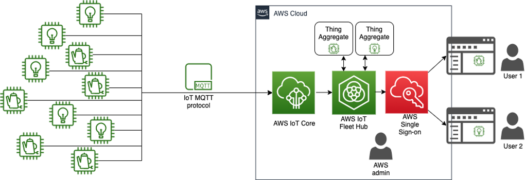 This image shows the general solution architecture for setting up AWS IoT Device Management Fleet Hub