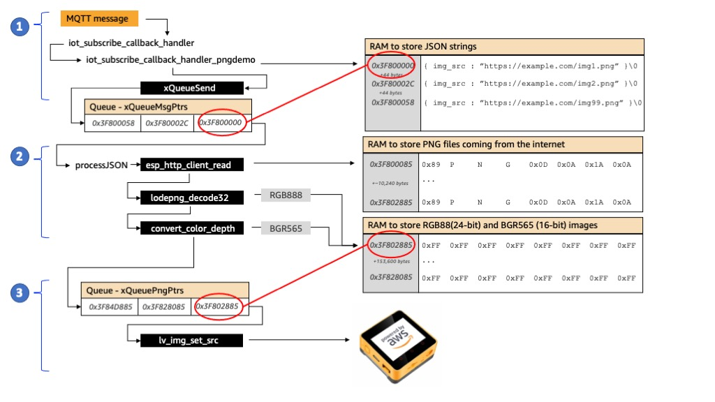 Figure 1 - Messages and downloaded files are stored in RAM. Queues and tasks used to process data.