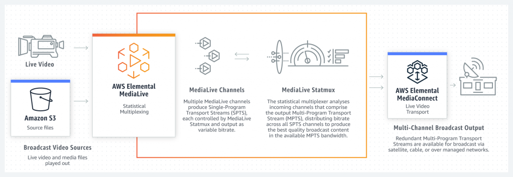 How Primary broadcast distributionWorks with AWS Elemental Services. First you have Broadcast Video Sources for live video and media files played out with source files in Amazon S3. Then AWS Elemental MediaLive has statistical multiplexing. Multiple MediaLive channels produce Single-Program Transport Streams (SPTS), each controlled by MediaLive Statmux and output as variable bitrate. The statistical multiplexer analyses incoming channels that comprise the output Multi-Program Transport Stream (MPTS), distributing bitrate across all SPTS channels to produce the best quality broadcast content in the available MPTS bandwidth.