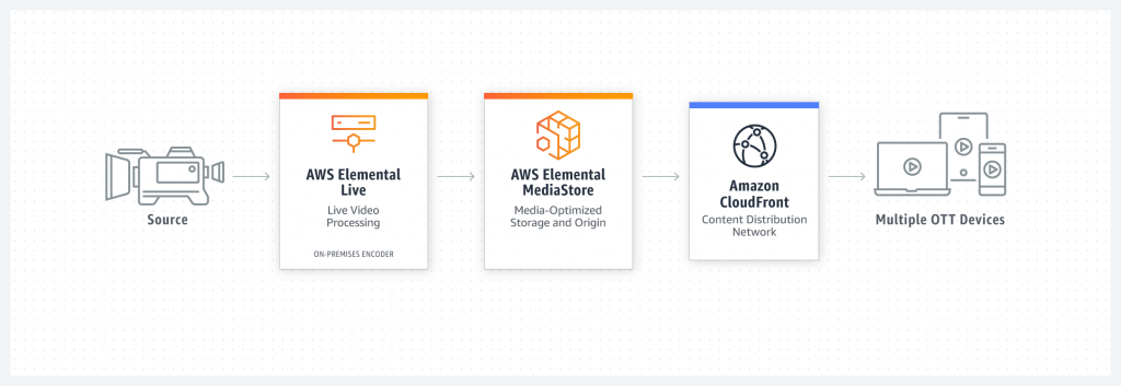 Diagram showing how Live OTT video streaming optimized for low end-to-end latency works. From the source, AWS Elemental Live will do live video processing and contains an on-premises encoder. AWS Elemental MediaStore has media-optimized storage and origin. Amazon Cloudfront has a content distribution network. You can then deliver to multiple OTT devices.