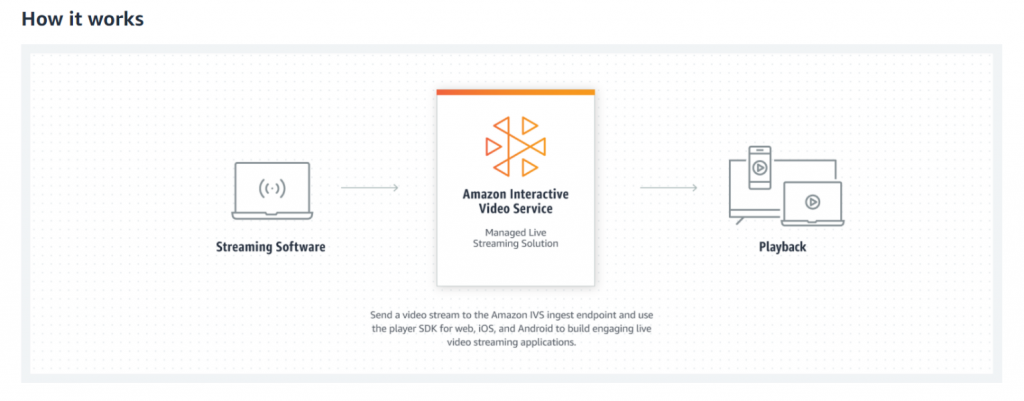 This is a diagram showing How Amazon Interactive Video Service (Amazon IVS) Works. First, you use streaming software to send a video stream to the Amazon IVS ingest endpoint and use the player SDK for web, iOS, and Android to build engaging live video streaming applications.