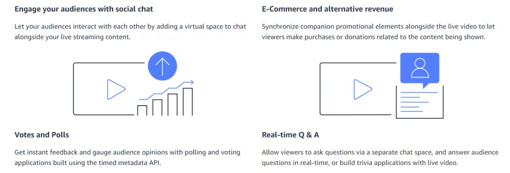 Common use cases for Amazon IVS are to engage your audience with social chat, e-commerce and alternative revenue, votes and polls, and real-time Q&A.