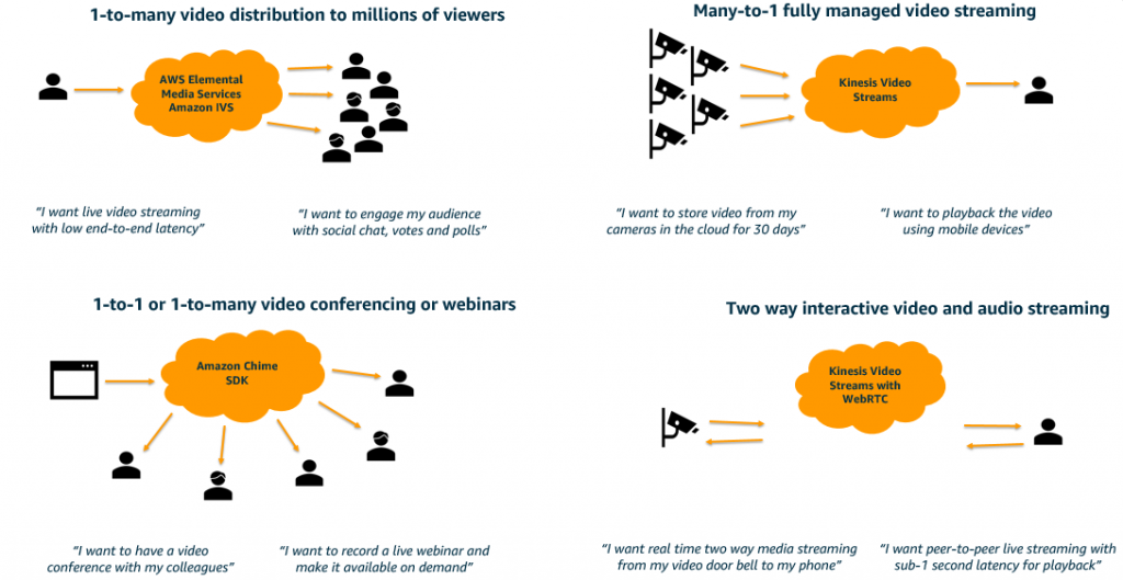 This image shows the right AWS video service for your use case that will enable you to deliver great quality video to your internal teams, customer organizations, and home users alike