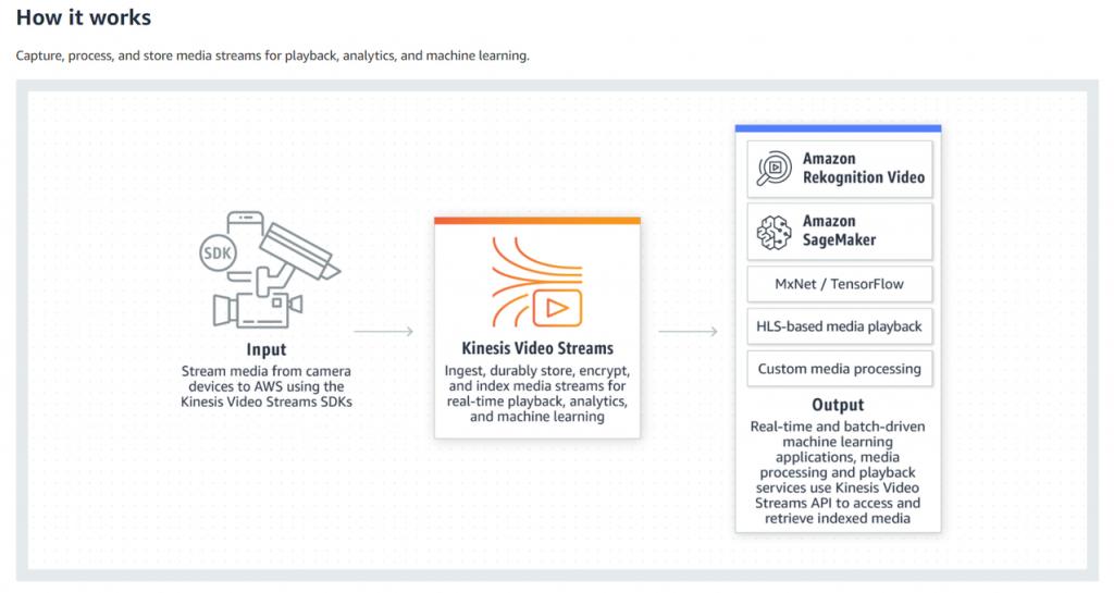 How Amazon Kinesis Video Streams Works.