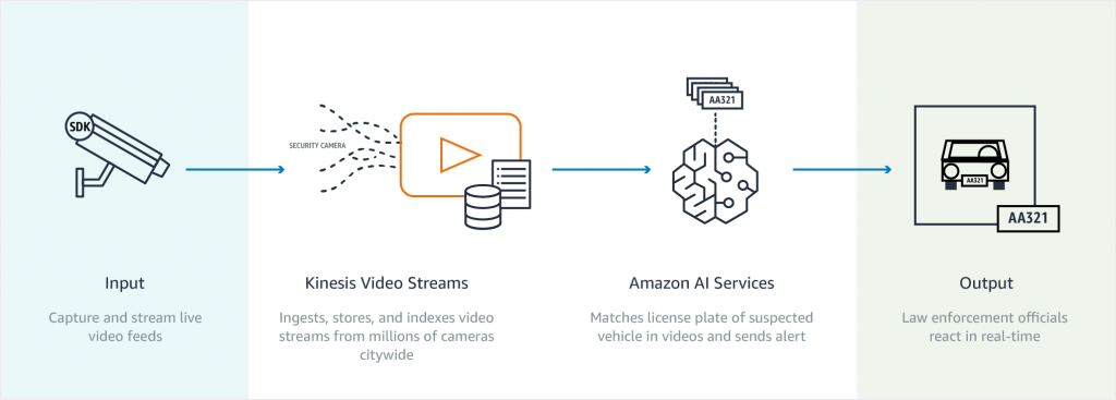 Smart Cities Amber Alert Use Case with AWS