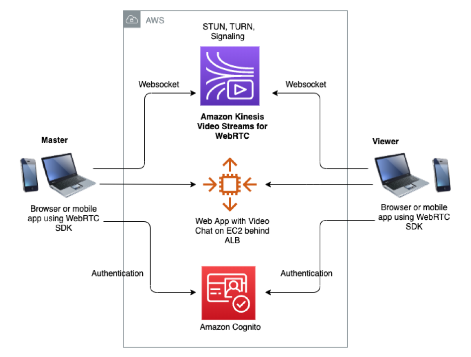 This diagram shows how Video chat using Kinesis Video Streams with WebRTC works.