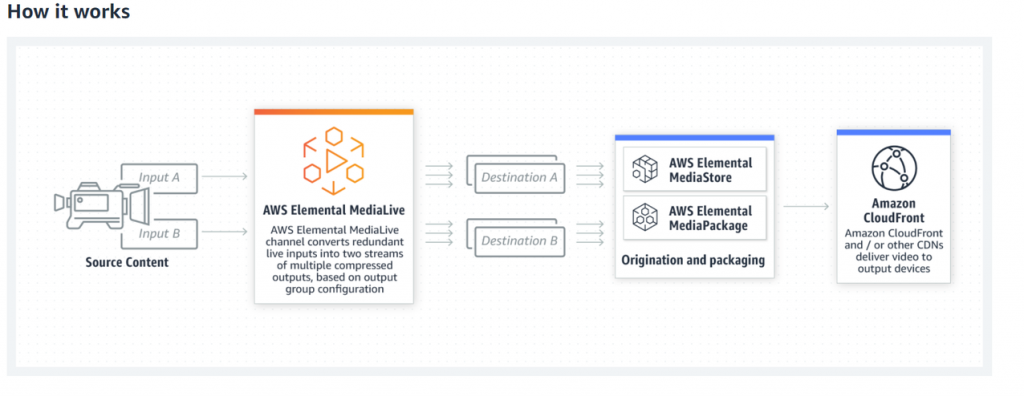 Diagram showing How AWS Elemental Media Services Works. First you have source content. Then AWS Elemental MediaLive channel converts redundant live inputs into two streams instead of multiple compressed outputs, based on output group configuration. Destination A is AWS Elemental MediaStore. Destination B is AWS Elemental MediaPackage. Both are for origination and packaging. Finally Amazon Cloudfront and/or other CDNs deliver video to output devices.