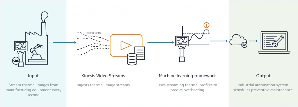 Industrial Automation Predictive Maintenance use case with AWS