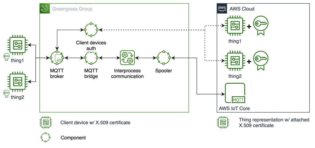 Reference architecture of an AWS IoT Greengrass device communicating with local client devices and AWS