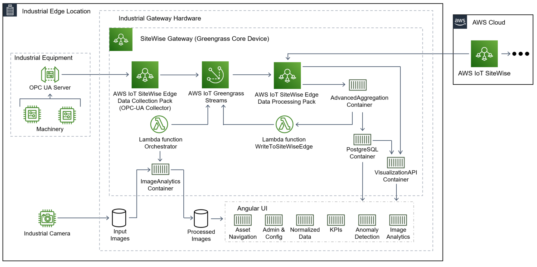 APEx 2.0 solution architecture with AWS IoT SiteWise Edge