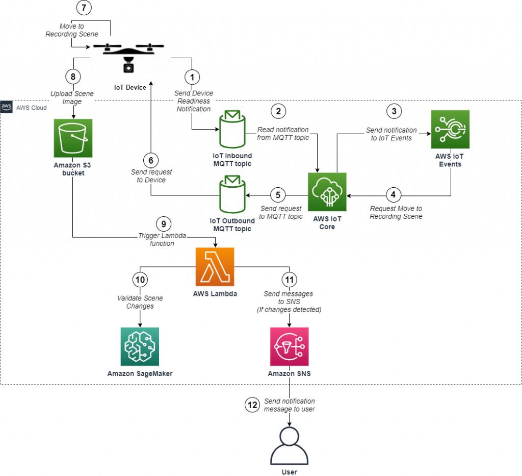 Solution diagram