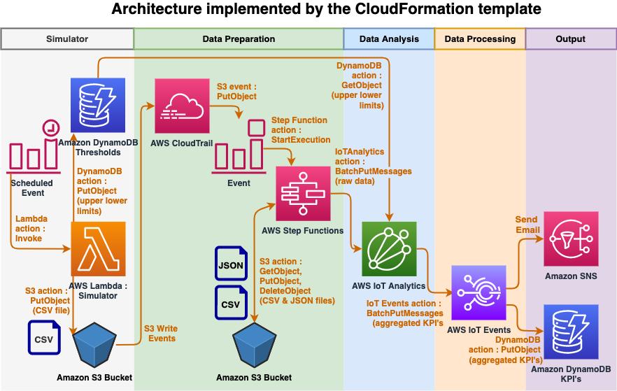 CloudFormation template architecture