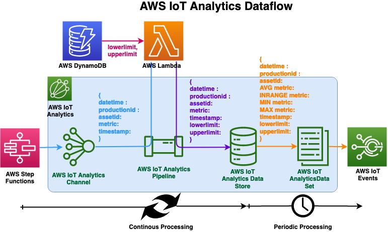 AWS IoT Analytics Dataflow diagram