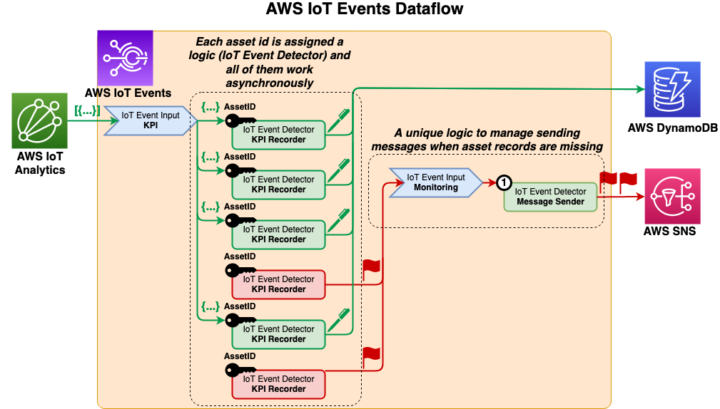 AWS IoT Events Dataflow diagram