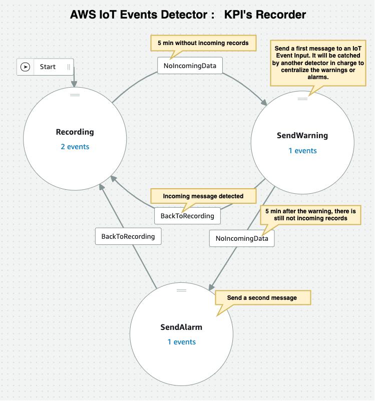 AWS IoT Events Detector: KPI's Recorder