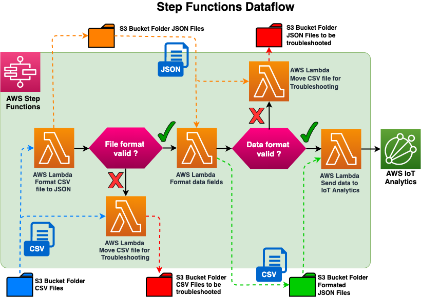 Step Functions Dataflow diagram