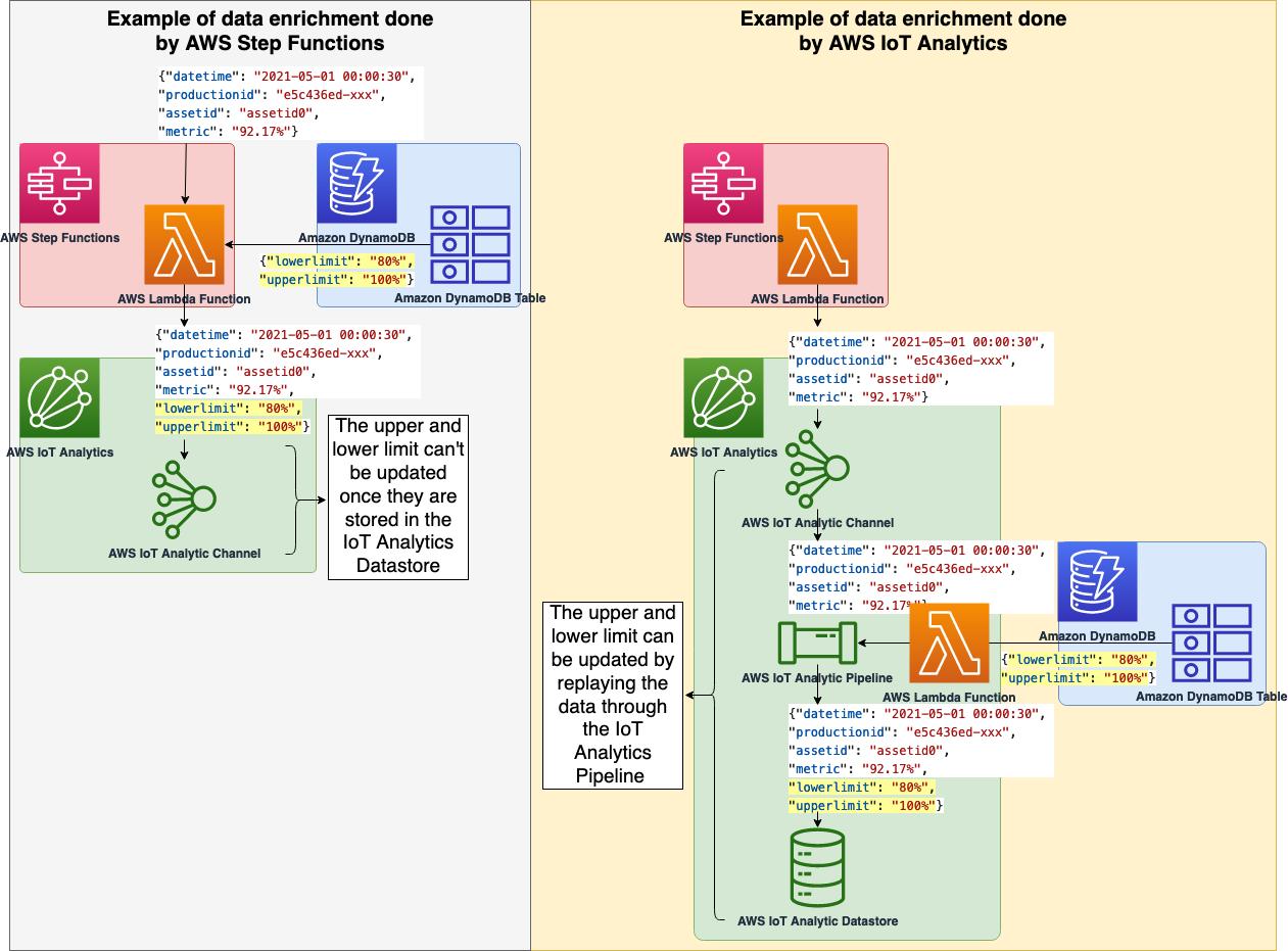 AWS IoT Analytics data pipeline diagram