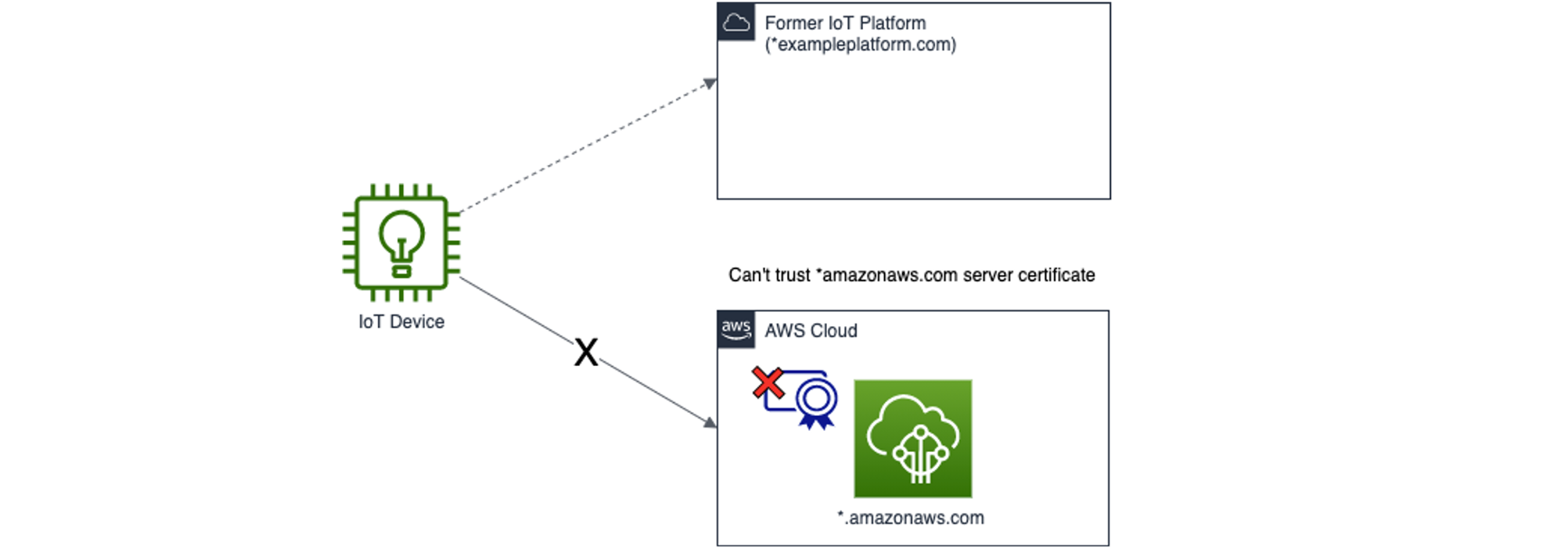 Migrating connected device fleets to AWS with Custom Domains for AWS IoT Core