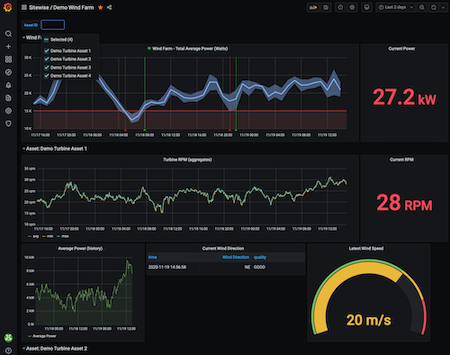 Example Grafana dashboard using the AWS IoT SiteWise plugin