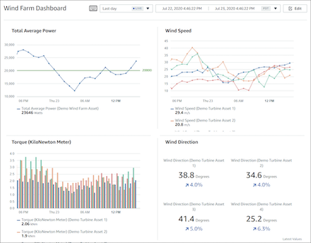 AWS IoT SiteWise Monitor
