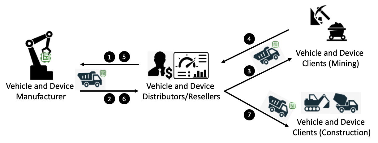 Tight coupling process between devices and their distributors