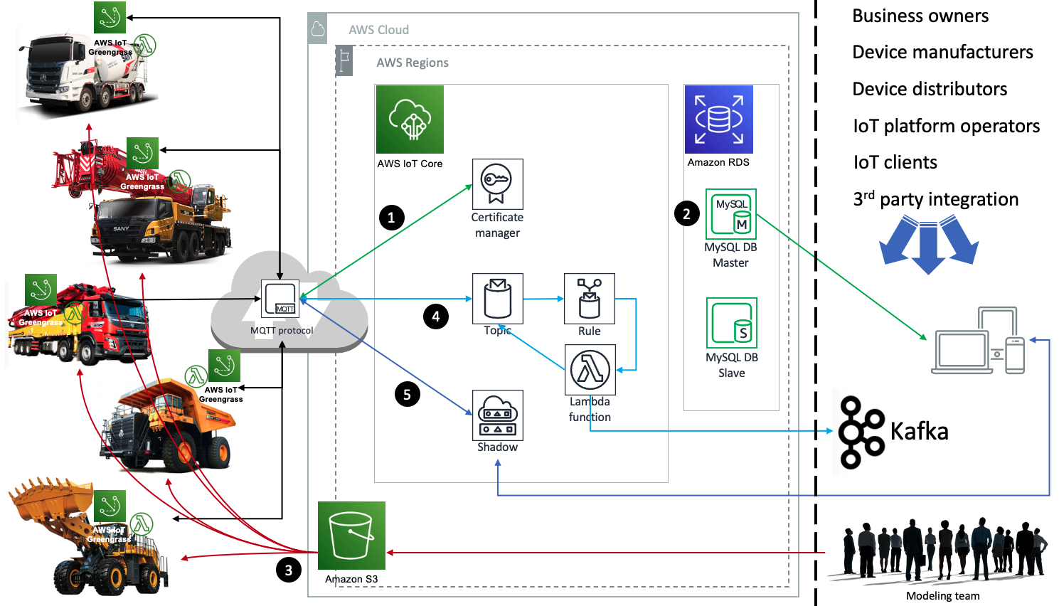 Vehicle management solution architecture on AWS