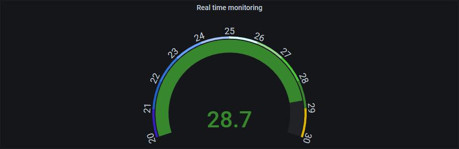 Screenshot of the temperature gauge panel completely configured.