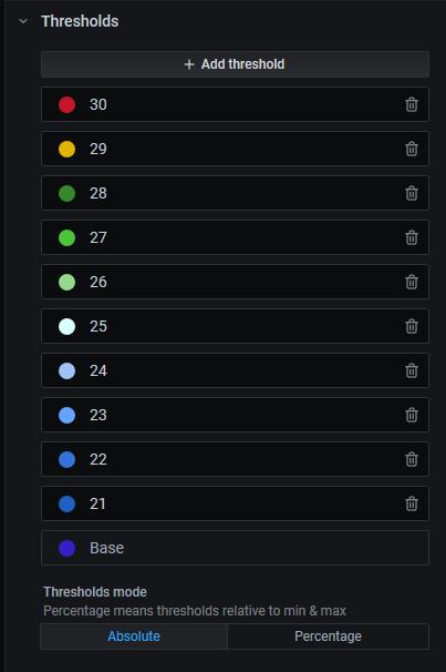Screenshot of the thresholds configuration.