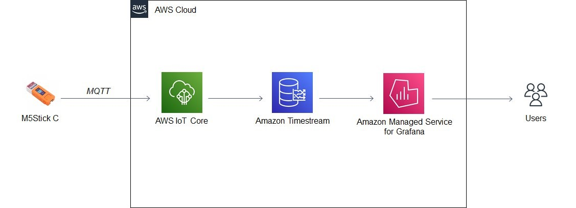 Architecture diagram showing data flow from M5Stick, IoT Core, Timestream, AMG and end users.