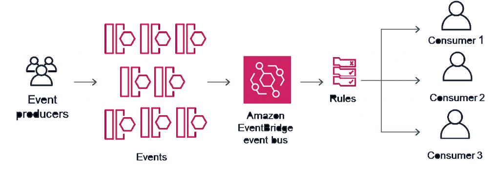 Приложение с использованием Amazon EventBridge