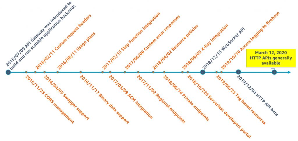 Рис. 1. Временная шкала основных возможностей API Gateway