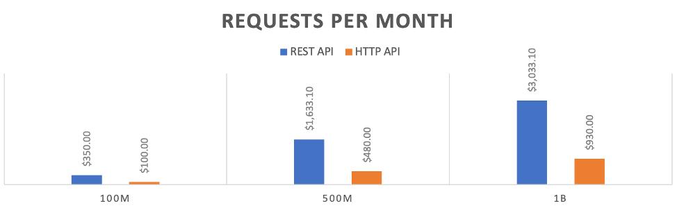 Рис. 3. Сравнение стоимости REST/HTTP API
