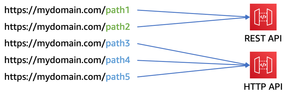 Рис. 7. Совместное использование пользовательских доменов