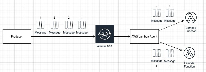 app integration- consuming messages