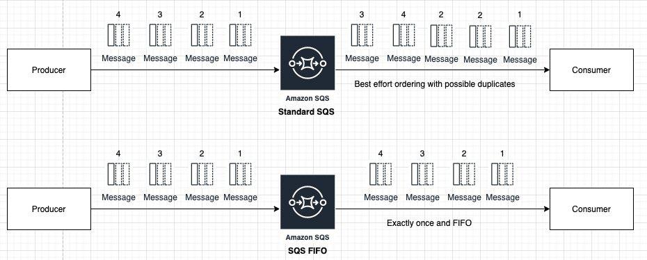 app integration- producing messages