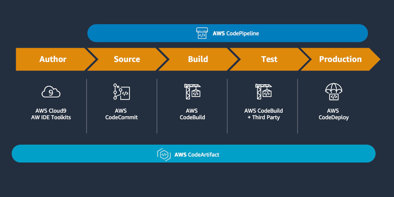 Использование сервиса AWS CodeArtifact