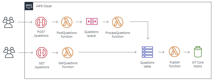 Архитектура обработки вопросов