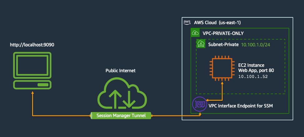 Диаграмма, показывающая перенаправление портов инстанса Amazon EC2 с помощью AWS Systems Manager