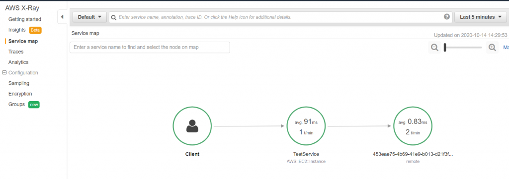 AWS X-Ray Service Map showing traced requests