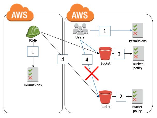Диаграмма: доступ к бакету S3 роли IAM в другом аккаунте