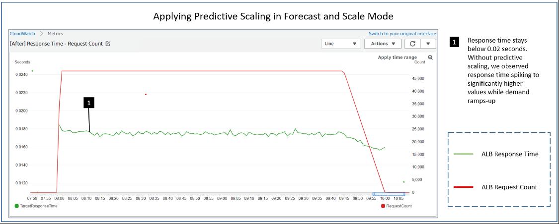 Применение прогнозного масштабирования в режиме «предсказание и масштабирование»