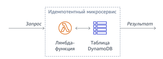 Реализация идемпотентности с помощью таблицы DynamoDB